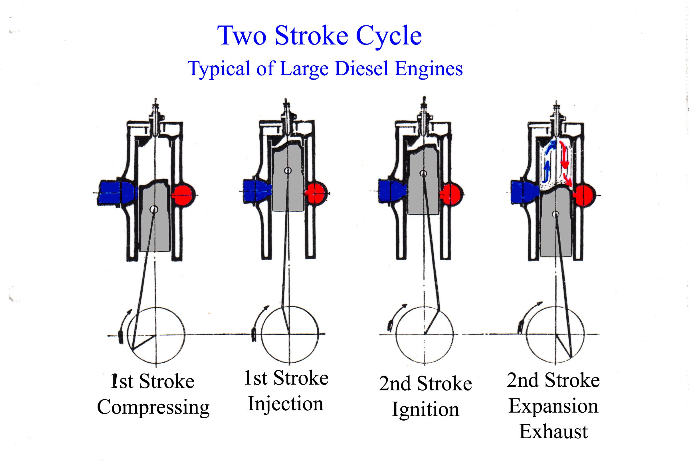 the diesel engine inverclyde shipbuilding engineering rh inverclydeshipbuilding co uk two stroke diesel engine cycle diagram two stroke diesel engine timing diagram
