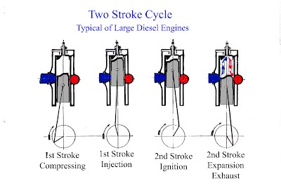 Two Stroke Engine Pv Diagram Cylce additionally Yamaha 150 Lower Unit Diagram moreover 4s6xt Ford E 250 Trying Replace Serpentine Drive Belt also Yamaha Kodiak 400 Wiring Diagram also Rudolf Diesel Engine Diagram. on two stroke wiring diagram