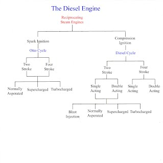 the diesel engine inverclyde shipbuilding engineering the example shown is a four stroke engine similar to car engines lower power traction engines small generator and pump units